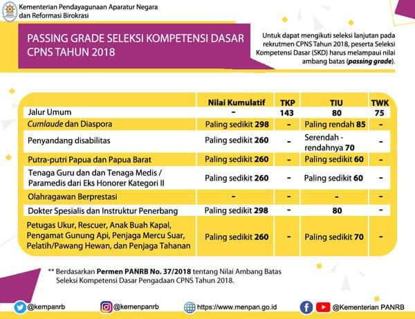 Nilai Batas Kelulusan Ujian Cpns Oktober 2019